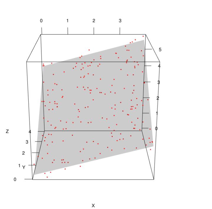 Data Science Simplified Part 5: Multivariate Regression