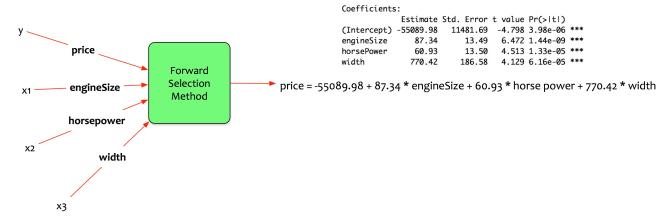 Data Science Simplified Part 7: Log-Log Regression Models