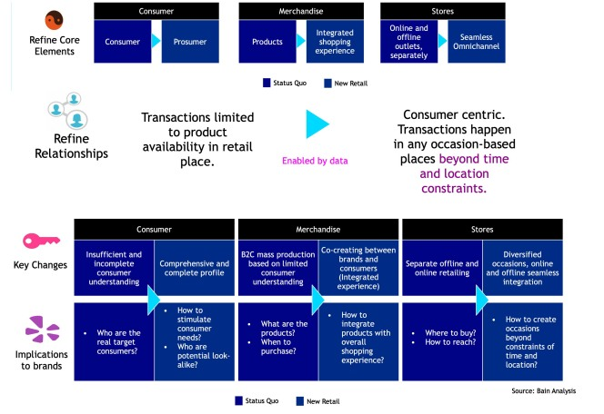 Alibaba_New_Retail_Core_Elements